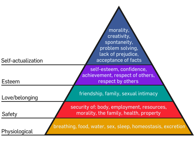 2000px-maslows_hierarchy_of_needs-svg