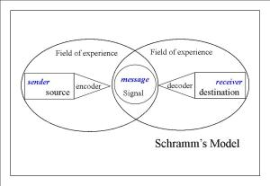 Finding Common Ground in Communications - Schramm's Model